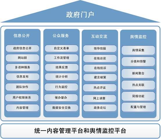 政府门户流程.jpg