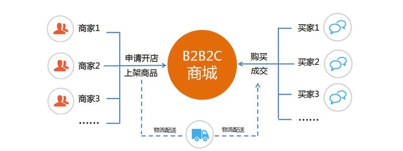 2 O2OPHPSHOP.B2B2C商城系统