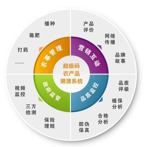 3二维码产品质量追溯系统